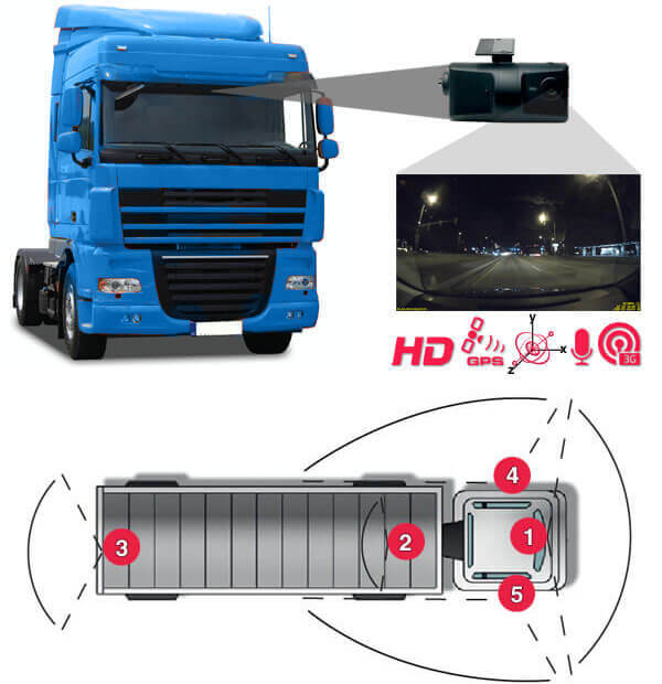 Mobile Vehicle Video Camera System diagram