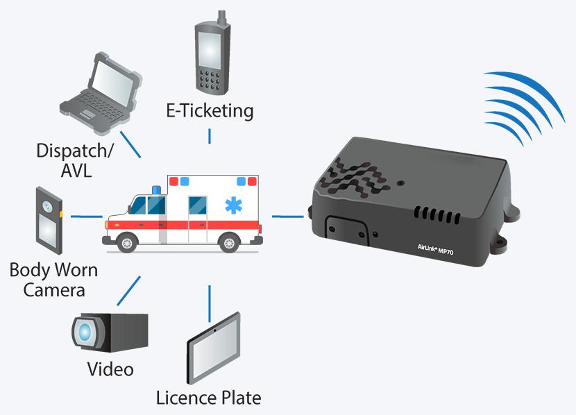 EMS GPS Tracking